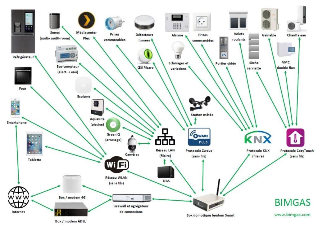 schema-installation-domotique-knx-jeedom